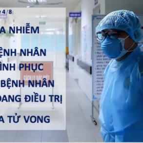 Thêm 10 ca mắc Covid-19 mới liên quan đến Bệnh viện Đà Nẵng
